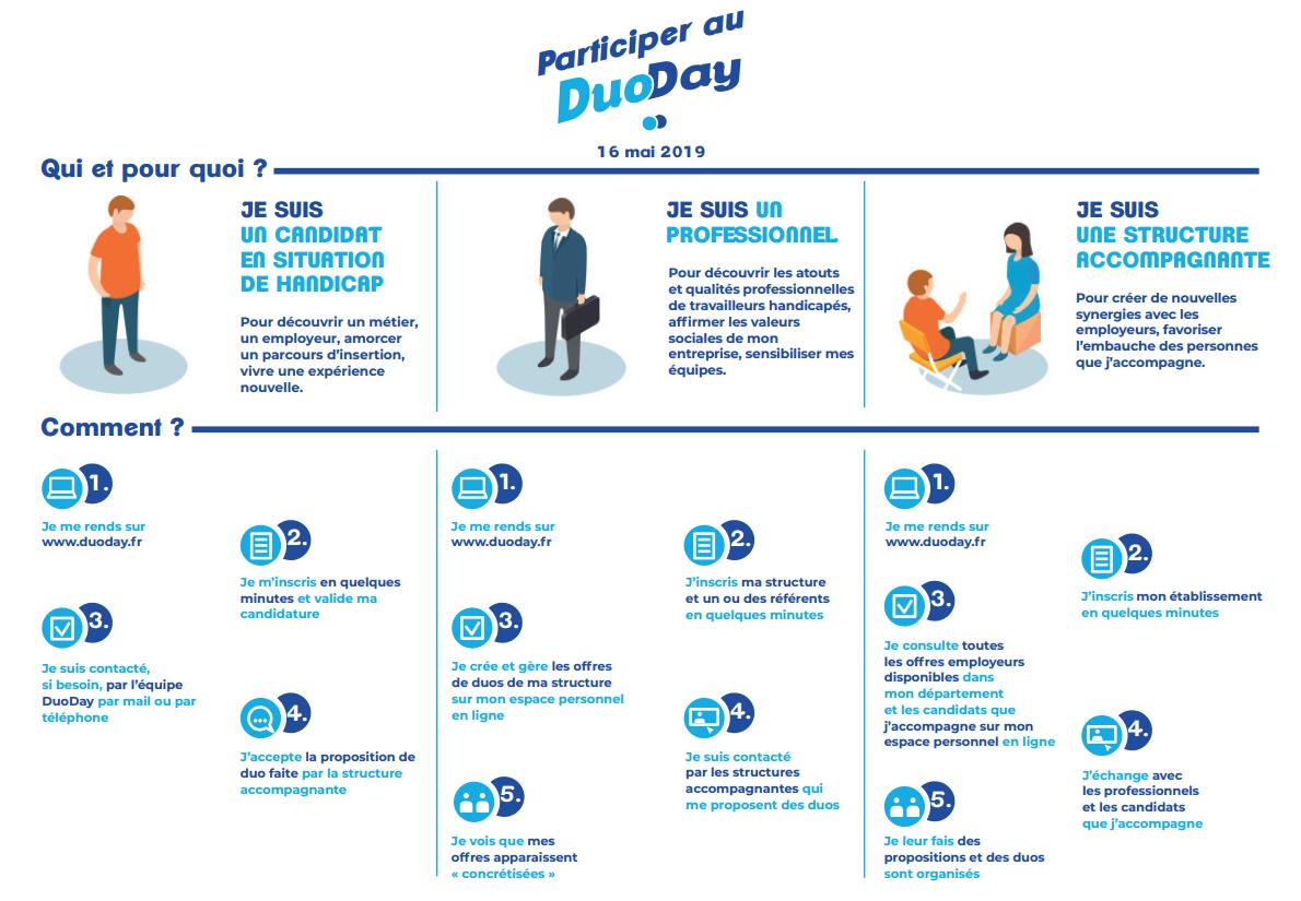 15302cbbda5 DuoDay 2019   un tremplin vers l emploi !   Actualités   Accueil ...